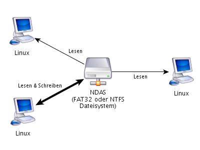 NDAS Linux-Netz (FAT32/NTFS)