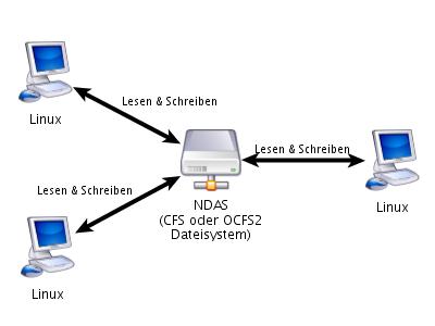 NDAS Linux-Netz