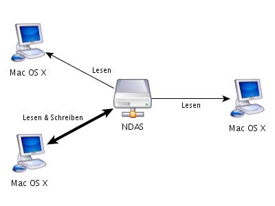 NDAS Macintosh-Netz