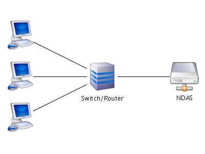NDAS-Netz (Schema)